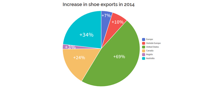 Portuguese footwear sales increased 7.7%